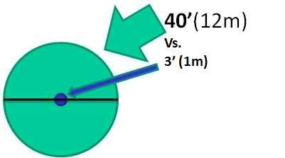 Effective-Area